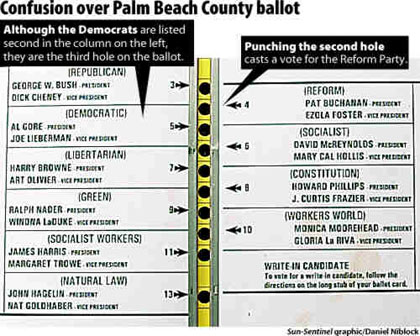"A confusing ""butterfly"" ballot used in the 2000 presidential election in Palm Beach County, Florida."