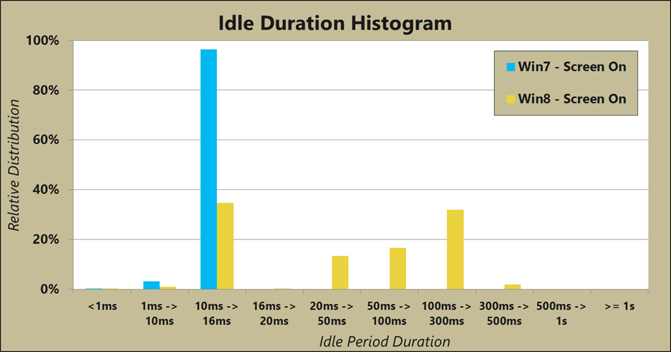 This histogram shows the different idle times experienced by processors in Windows 7 and Windows 8. Notice that Windows 7 can never idle the processor for longer than 15.6 milliseconds.