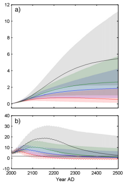 The sea level rise projections in meters (top), and the rate in meters per year (bottom), over time.