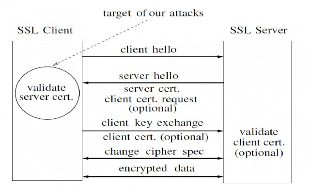 A simplified SSL handshake.