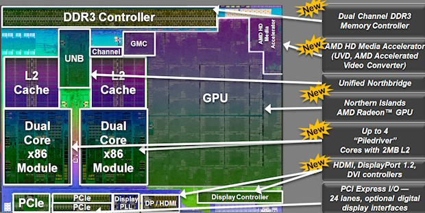 Labeled picture of the Trinity die. Source: AMD.