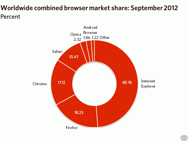 Peak Chrome? Google's browser falls as Firefox, Internet Explorer stay flat