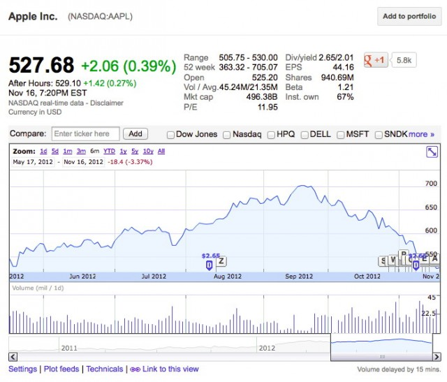 Apple's stock price falls to lowest point in six months