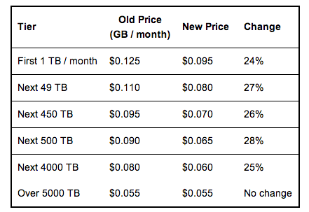 Amazon S3 storage prices.