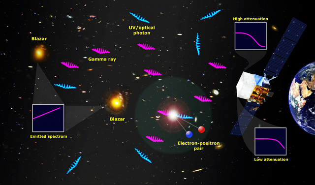 Diagram of the process by which high-energy gamma rays were annihilated by ultraviolet light from the earliest stars.