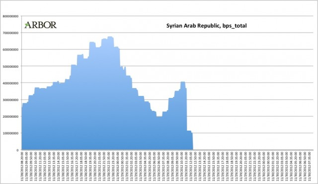 An Arbor Networks graphic showing the sudden drop-off in network traffic from Syria on Thursday as the country essentially erased itself from network routing tables.