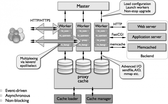 "A detailed overview of Nginx's architecture, from <a href=""http://www.aosabook.org/en/nginx.html"">here</a>. This is an excellent read for anyone interested in going deeper into Nginx's internals."