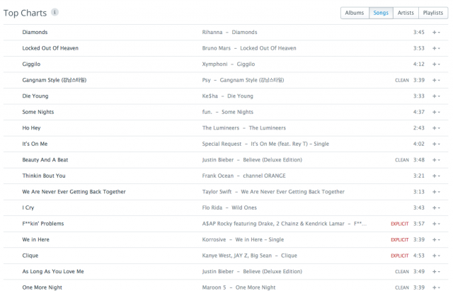 Rdio's top chart is about the only page that isn't scattered with album covers.