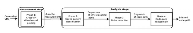 A diagram of a side-channel attack on a virtual machine. Using a malicious VM running on the same hardware, scientists were able to recover a private encryption key.