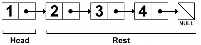 A schematic of the NUMBER LIST that has a value of [1,2,3,4].