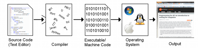 Schematic of source code moving through a compiler to an object/executable file, then being run by an operating system.