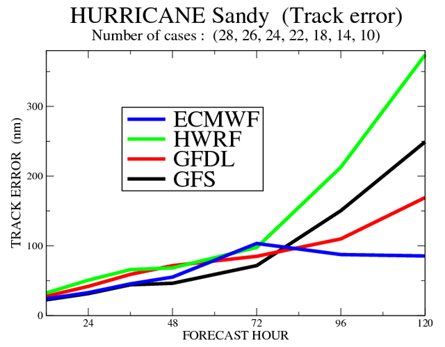 Beyond 72 hours, the European model significantly outperformed US forecasts.