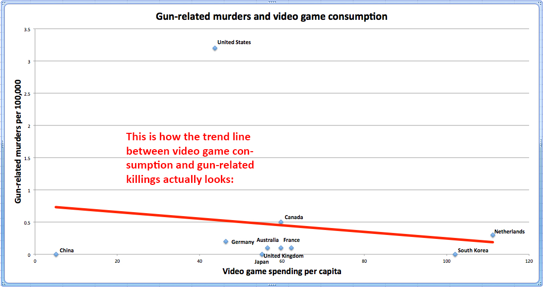 Is there any evidence of a link between violent video games and murder?