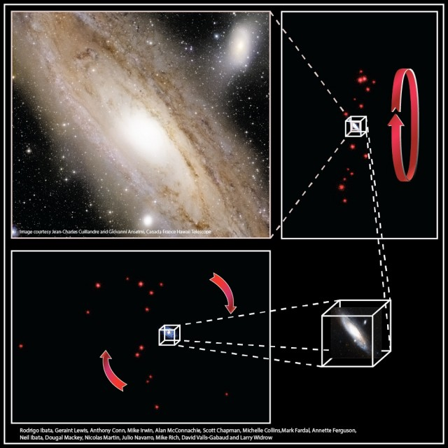 Thirteen of Andromeda Galaxy's satellites lie in a remarkably flat plane and orbit in the same direction, as depicted in this illustration.