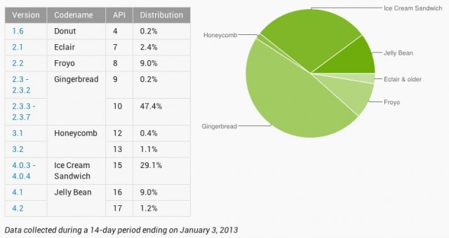 There's still a long road ahead, but Gingerbread is slowly loosening its grip on the Android ecosystem.