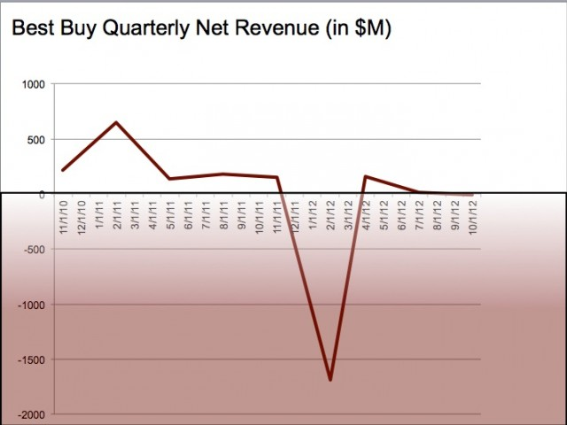 Even without the huge write-off in February, Best Buy did not have a great 2012.