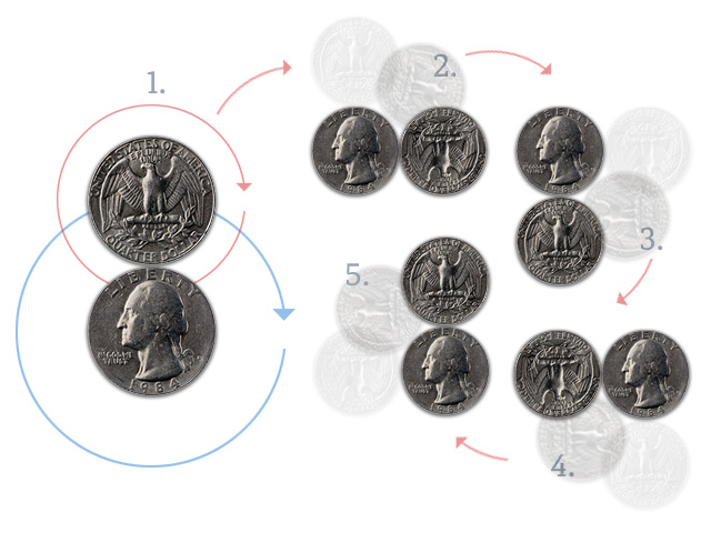 Take two quarters, and fix the position of one. Roll the second quarter around its circumference until it returns to its original configuration. In this process, the quarter actually makes two complete revolutions. This is analogous to the behavior of some particles, and is known as a spinor.