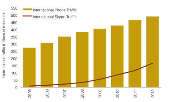 Skype calls now equivalent to one-third of global phone traffic