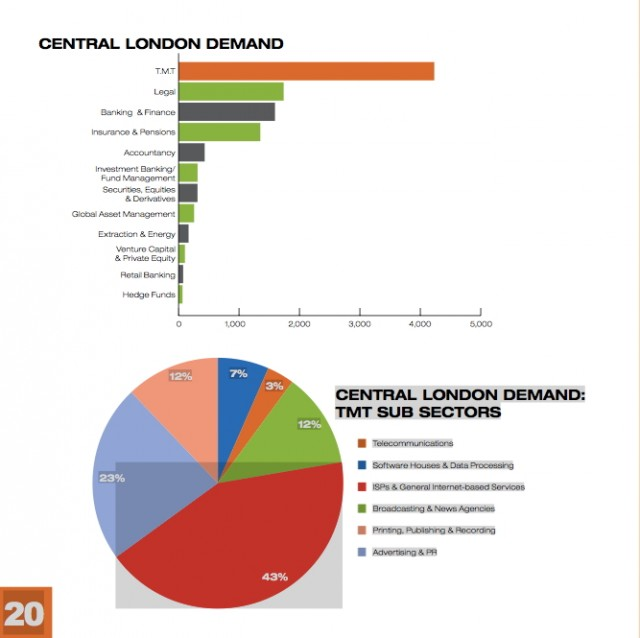 The technology, media, and telecommunications (TMT) sectors are driving huge demand in London real estate.