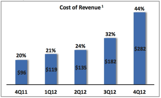 Groupon's rapidly rising cost of doing business.