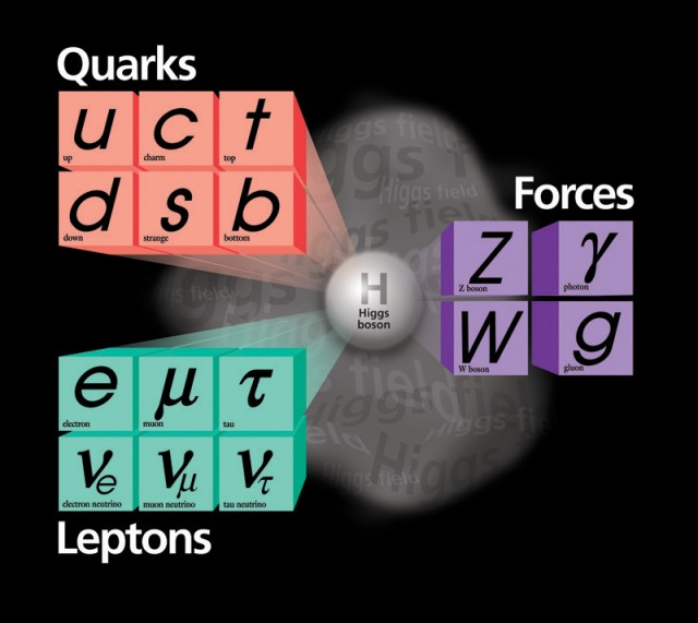 Interactions with the Higgs field provide everything here but photons, gluons, and neutrinos (the lower row of leptons) with mass.