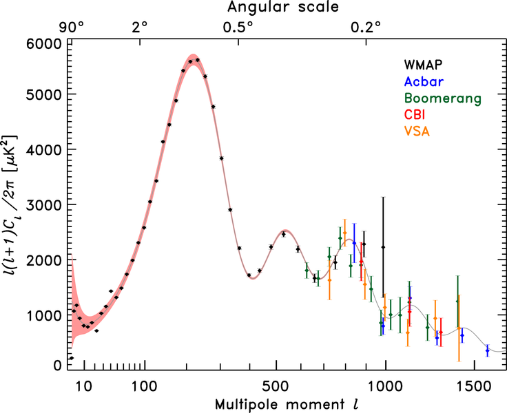The power spectrum of the CMB. Each additional bump tells us something about the Universe.