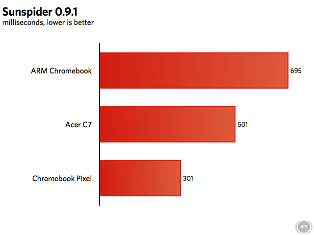 Samsung's ARM Chromebook uses a 1.7GHz Exynos 5 Dual 5520, and the Acer C7 uses a 1.1GHz dual-core Intel Celeron 847.