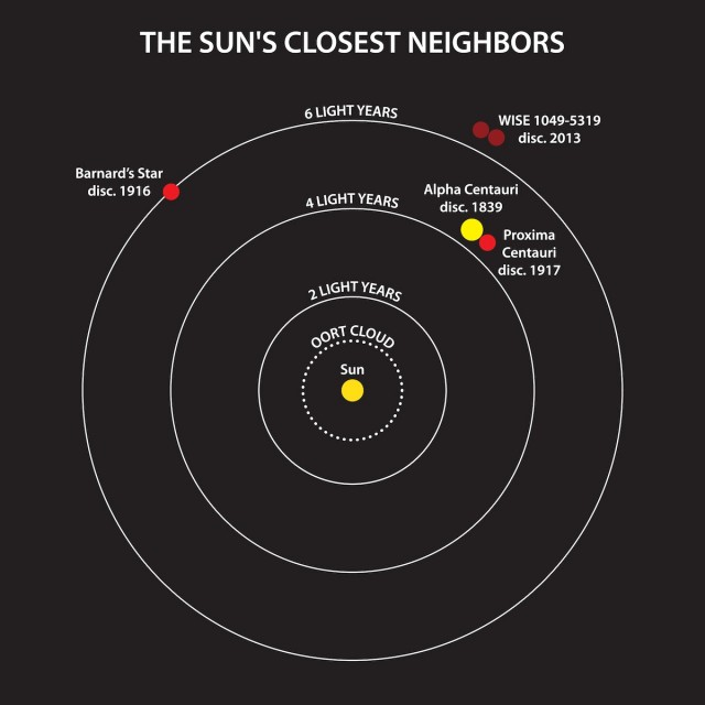 Meet the Sun's new neighbors