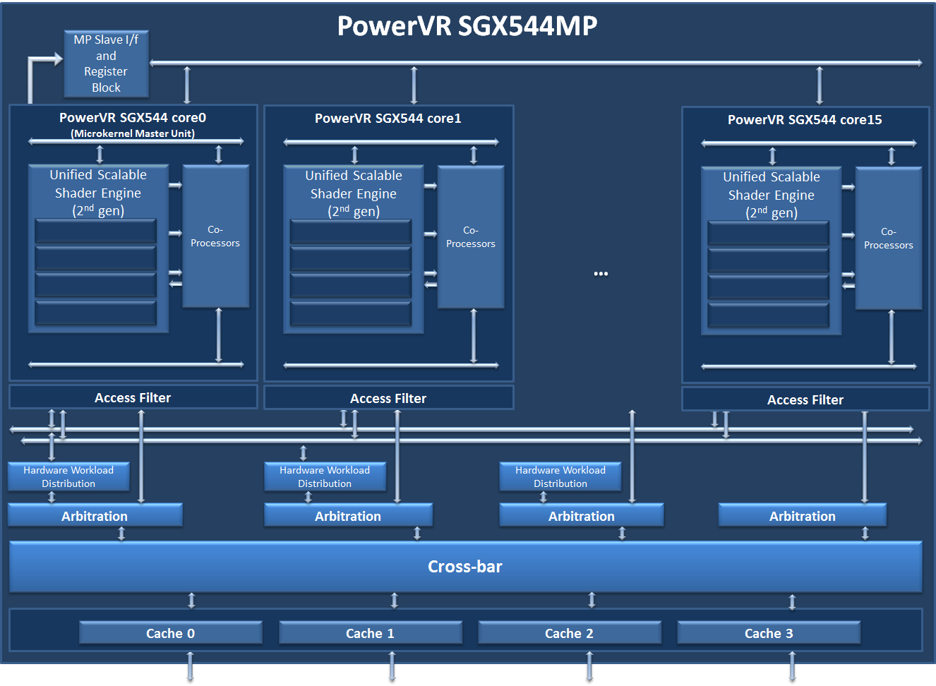Imagination Technologies' diagram for the PowerVR SGX544MP3 that powers the Octa.
