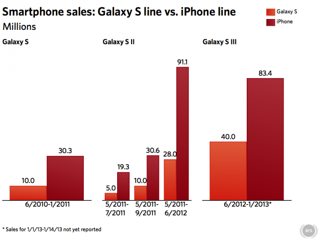 Samsung only announces sales numbers at milestones and generally only for a single model, but we linearized Apple's iPhone sales announcements (which cover all models of iPhones) for comparison. Samsung went from putting up about a third of Apple's numbers with its Galaxy S to just under half of Apple's sales—and that's only counting a single Samsung model at a time.
