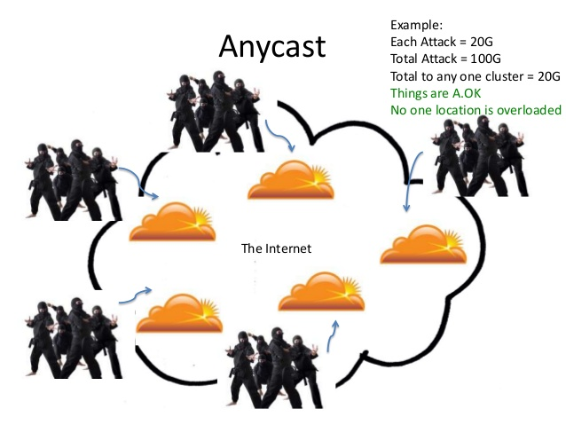Unlike Unicast-based networks, Anycast systems use dozens of individual data centers to dilute the effects of distributed denial-of-service attacks.
