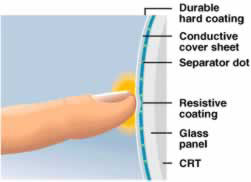 How capacitive touchscreens work.