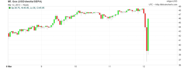 Major glitch in Bitcoin network sparks sell-off; price temporarily falls 23%