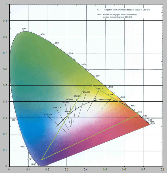 The CIE colorspace, with the Hue lights operating area demarcated by the green triangle.