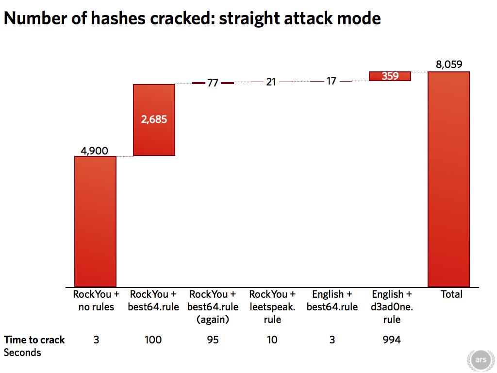 Md5 hash cracker free