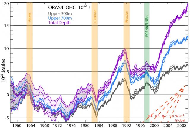Estimated ocean heat content by depth.