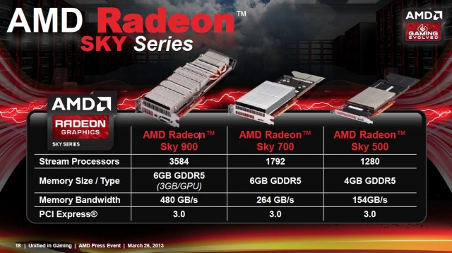 The Radeon Sky lineup. It's worth noting that all three cards are passively cooled.