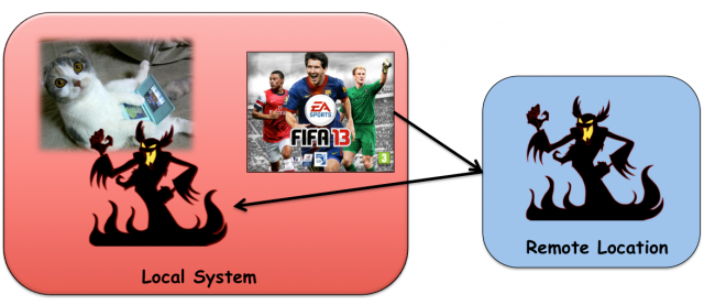 One scenario for using EA's Origin service as an attack platform to execute malicious code on end-user computers.