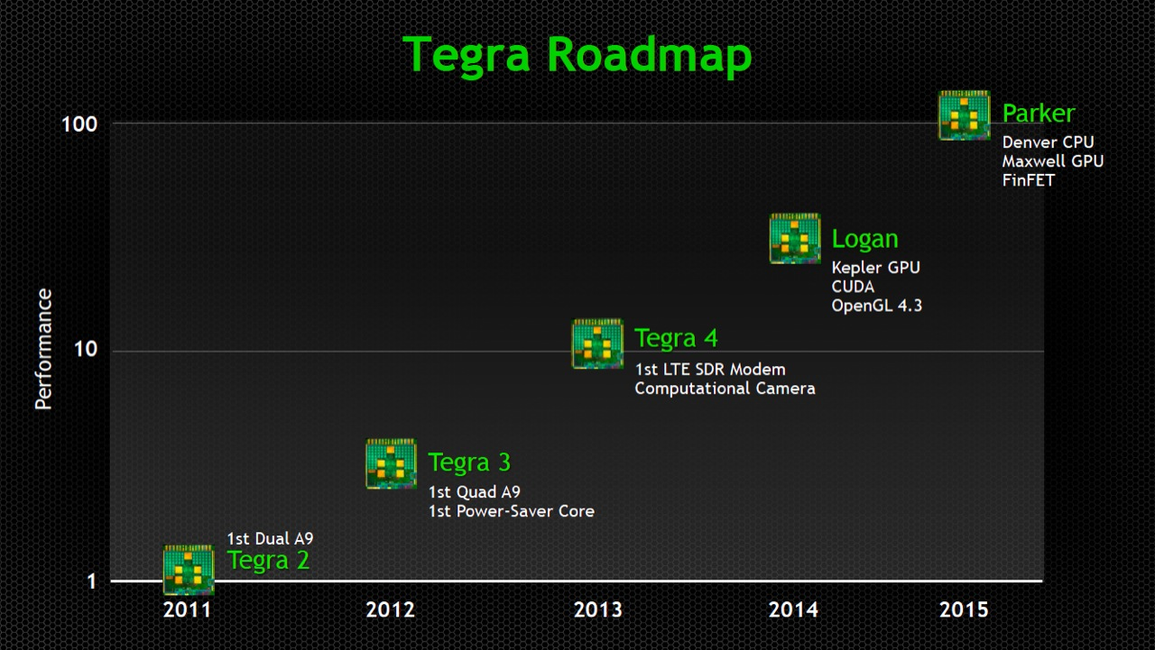 Beginning next year, the Tegra chips will become much more capable thanks to the inclusion of the Kepler GPU architecture.