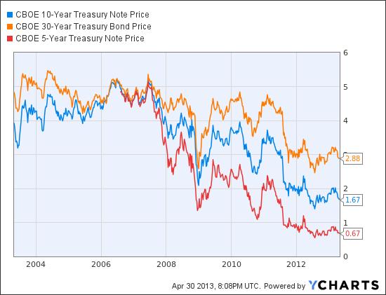 "<a href=""http://ycharts.com/indices/%5ETNX"">TNX</a> data by <a href=""http://ycharts.com"">YCharts</a>"