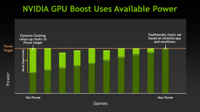 Nvidia's GPU Boost 2.0 is one of the few new things the GeForce 700M chips offer over their predecessors.