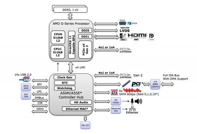 The diagram for AMD's G-series embedded SoC.