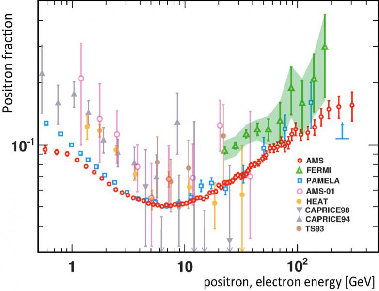 The positron power spectrum, measuring the excess of positrons as a function of their energy. The red dots are the new data from AMS-02, while other points represent other observations. Note the absence of a sharp drop-off in positrons, which would indicate the presence of dark matter annihilation.