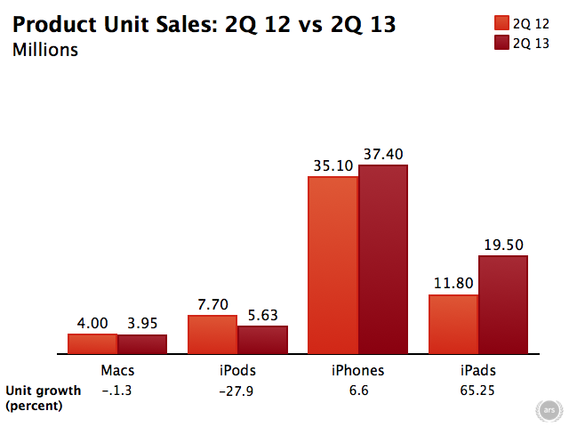 Apple product sales are flattening out a bit compared to last year, save for iPads.