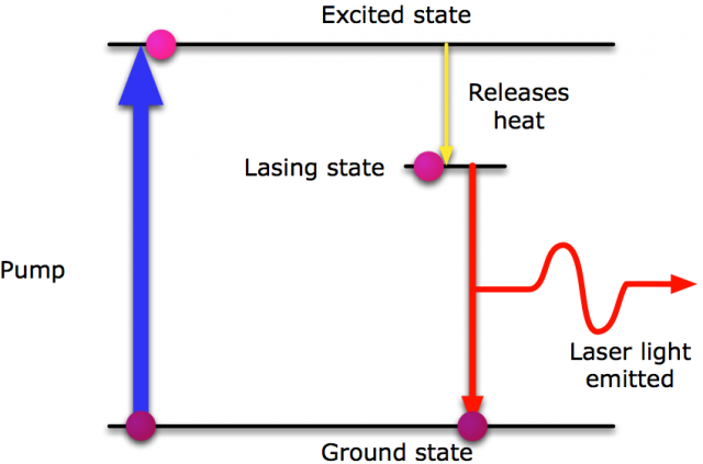 An atom, cycling through the various stages of life in a laser. It starts off all relaxed in the ground state. Then the pump drives it into an excited state. It quickly relaxes into the lasing state, where it waits around for many of its fellow atoms to join it. They then all emit in phase to return to the ground state.