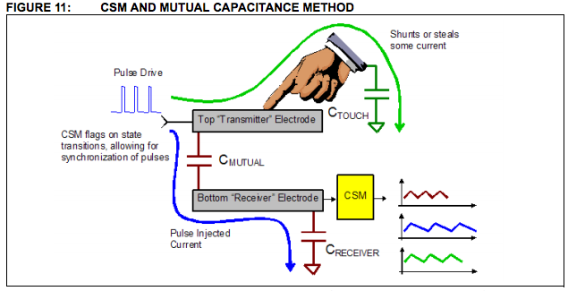"When your finger, a conductor of electricity, touches the screen, it interferes with the electric field that the transmitter electrodes are sending to the receiver electrodes, which registers to the device as a ""touch."""