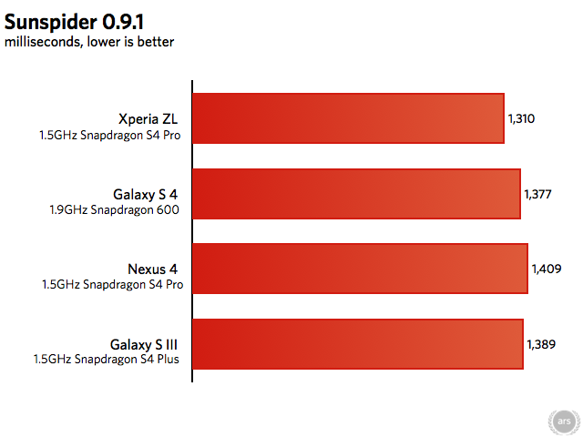 All browser benchmarks run in the latest version of Chrome for Android.