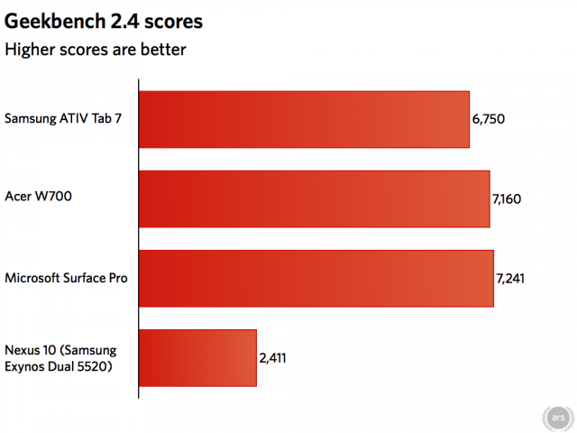 The Ativ Tab 7 came in slightly behind the Surface Pro in terms of overall performance.