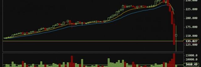 pelnas iš bitcoin crash