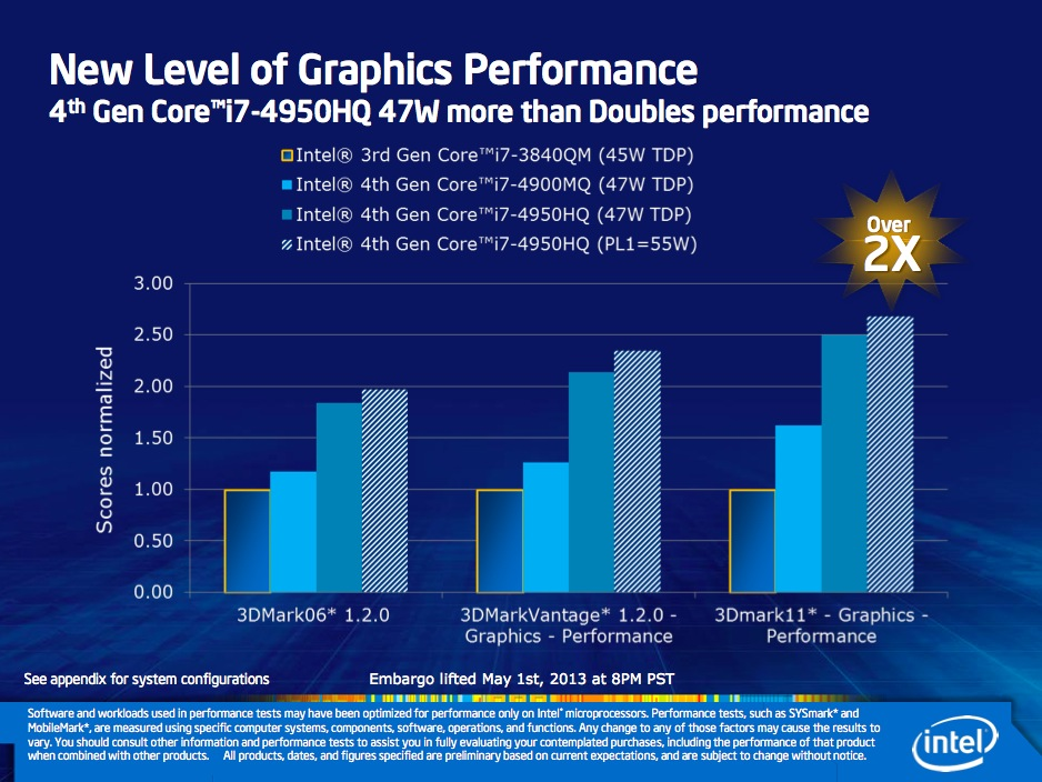 The Iris 5200 GPU is about 2.5 times as fast as Intel's HD 4000 in 3DMark11 (see the second bar from the right), and can be tweaked to be a bit faster given enough cooling capacity (the striped bar at the right).
